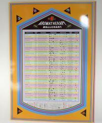 Aromatherapy Wall Chart